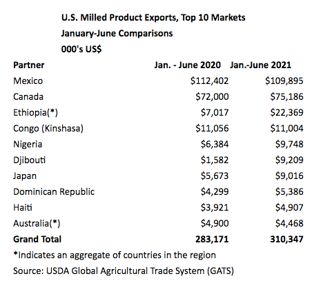 U.S. milled product exports, top ten markets, data from USDA Global Agricultural Trade System (GATS)